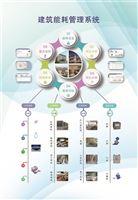 能效监控节能管理/企业能源管理系统